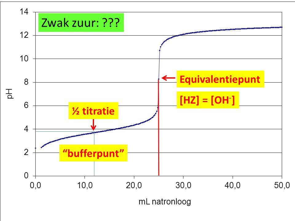 Zwak zuur: Equivalentiepunt [HZ] = [OH-] ½ titratie bufferpunt